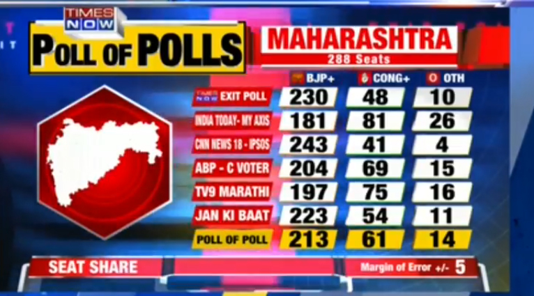 56 65 Percent Voting In Maharashtra Assembly Election 63